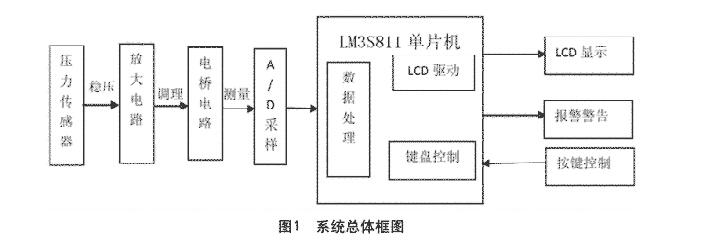 基于lm3s811的智能电子秤设计